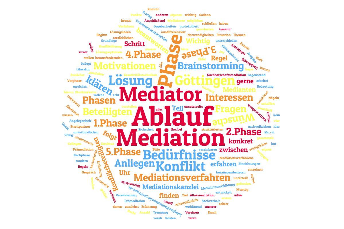 Strukturierter Ablauf eines Mediationsverfahrens